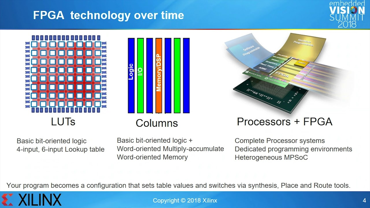 Xilinx' Kees Vissers Explores Exploiting Reduced Precision for Machine  Learning on FPGAs (Preview)