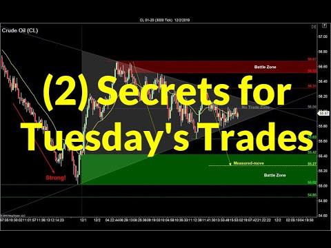 2 Secrets for Tuesday's Trades | Crude Oil, Emini S&P, Nasdaq, Gold