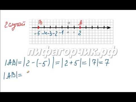 Как найти расстояние между точками на координатной оси