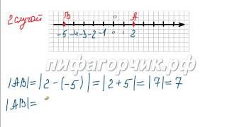 Расстояние между точками координатной прямой пифагорчик.рф