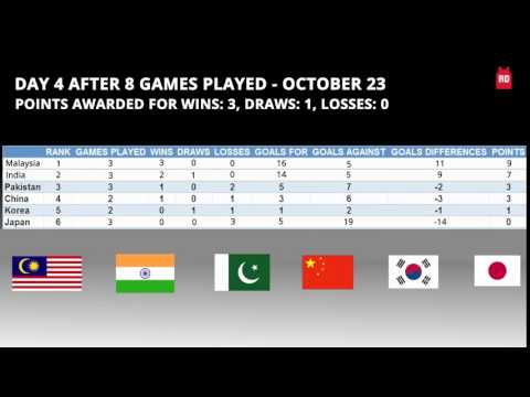 Asian ChampionsTrophy -   Point Table
