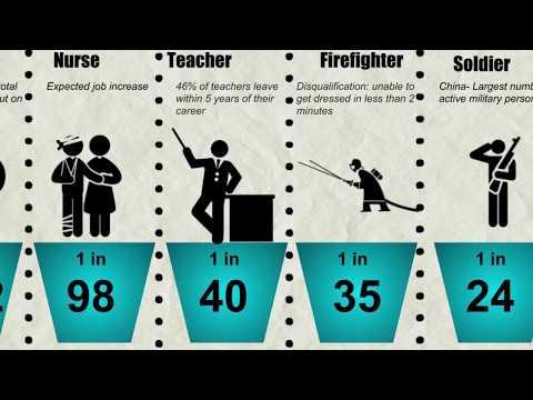 Probability Comparison: Jobs