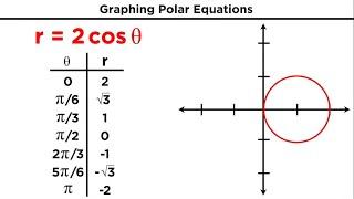 Polar Coordinates and Graphing Polar Equations