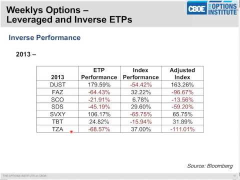 CBOE - Weekly Options on Leveraged and Inverse Exchange Traded Products