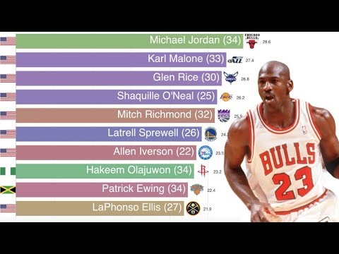 NBA Points-per-game Leaders (1997-2019)