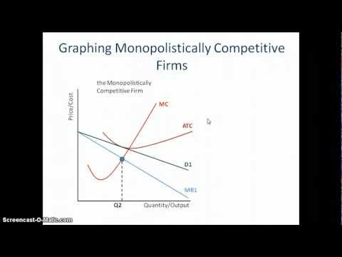 microeconomics ñ competitive and monopolistic markets essay Search for free essays  entry into and exit from the market  all rivals within a monopolistically competitive industry are free to duplicate.