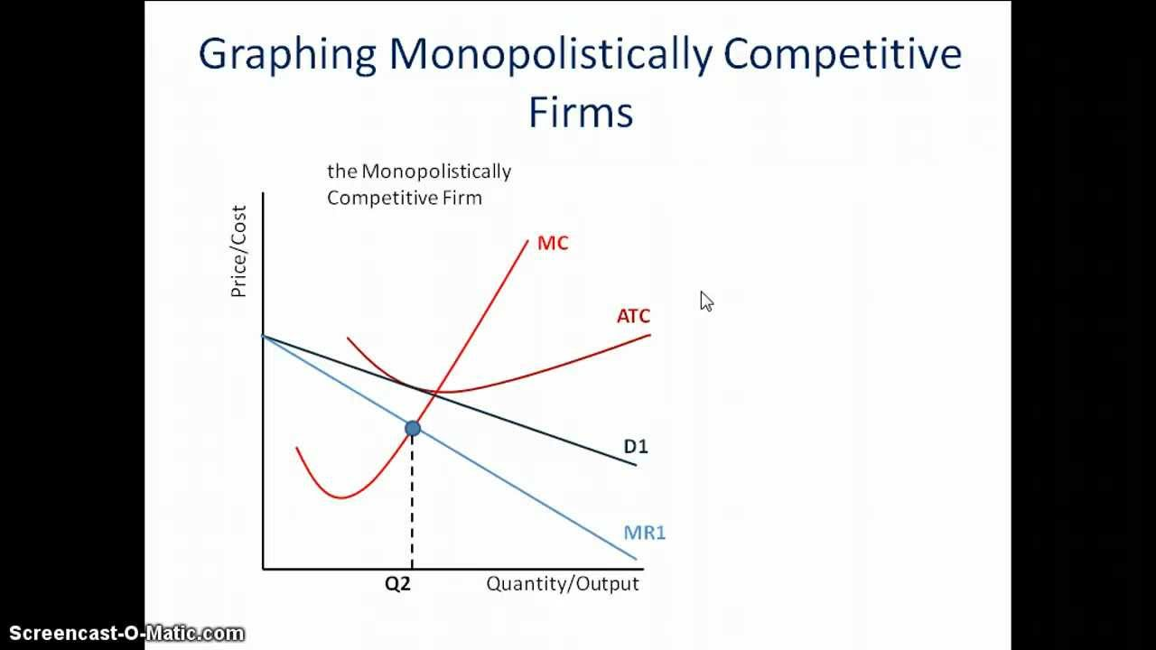 diagram of monopoly market [ 1280 x 720 Pixel ]
