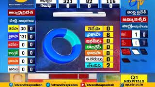 Election Results 2019  Update @ 10:30 AM  | YCP Heading Towards Massive Lead | in AP