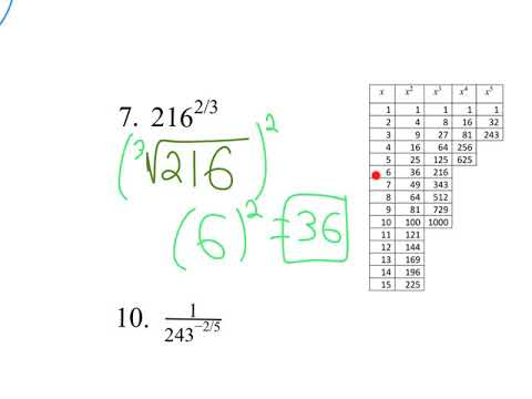 6.1 The Nth Root And Rational Exponents
