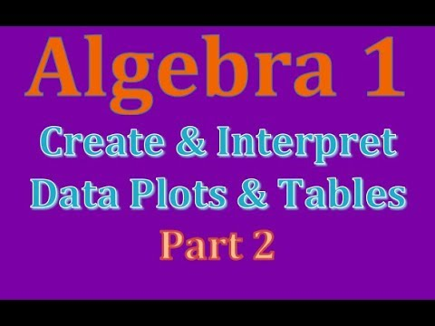 Alg1-Concept 45B (Create & Interpret Data Tables/Plots)