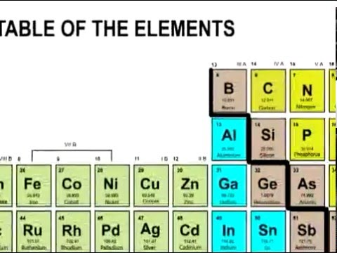 Lesson 11 Overview Of The Periodic Table Of Elements Youtube