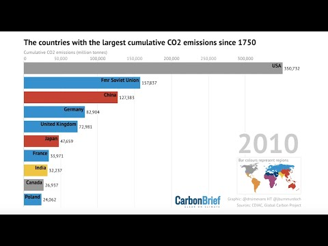 Which countries have emitted the most CO2?