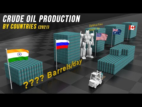 Oil Production by Countries per day  2021