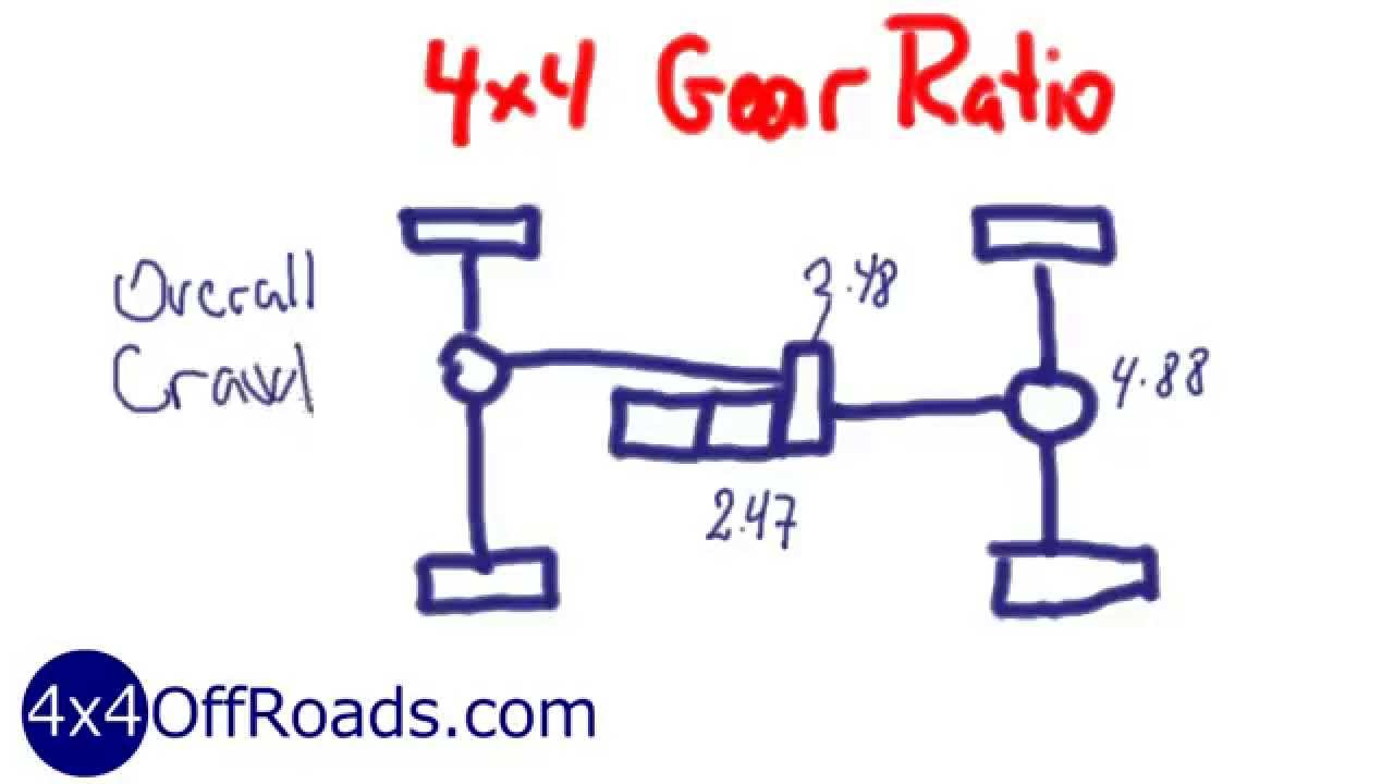 4x4 Gear Ratios | Selecting the right gear ratios!