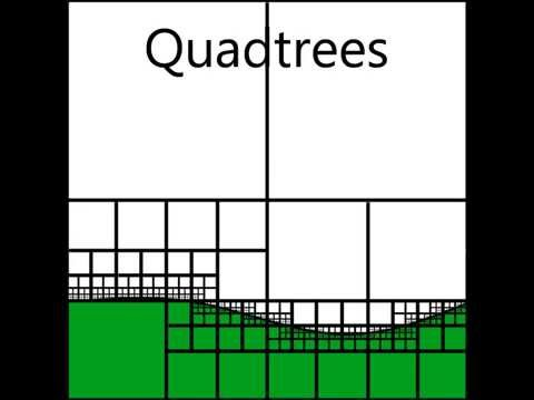 Quadtree Explanation