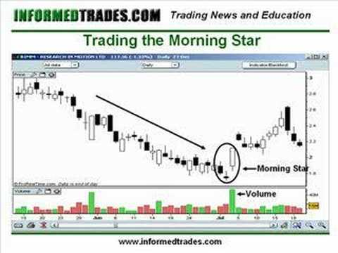 Permalink to Candlestick Chart Patterns Inverted Hammer