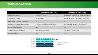 Webinar - Fast Roaming and Multi-WAP Environments with Araknis Networks