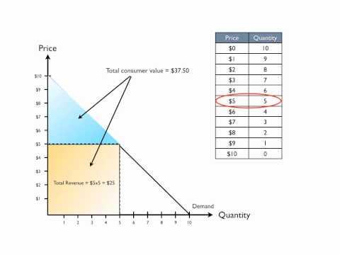 Supply & Demand Part I: The Demand Curve