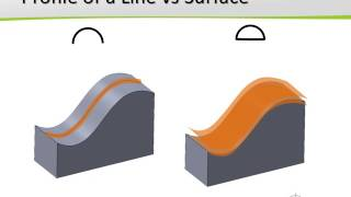 Chapter 5 Tolerances Of Runout and Profile
