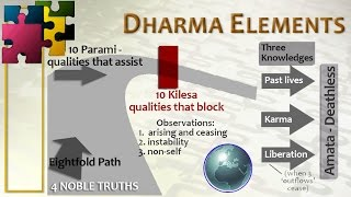Dharma Elements - all the pieces of Buddhism put together. Lecture with Pandit Bhikkhu Bangkok 2015