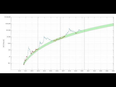 Bitcoin: Primary Price Logarithmic Regression Band, Excluding Bubble Phases