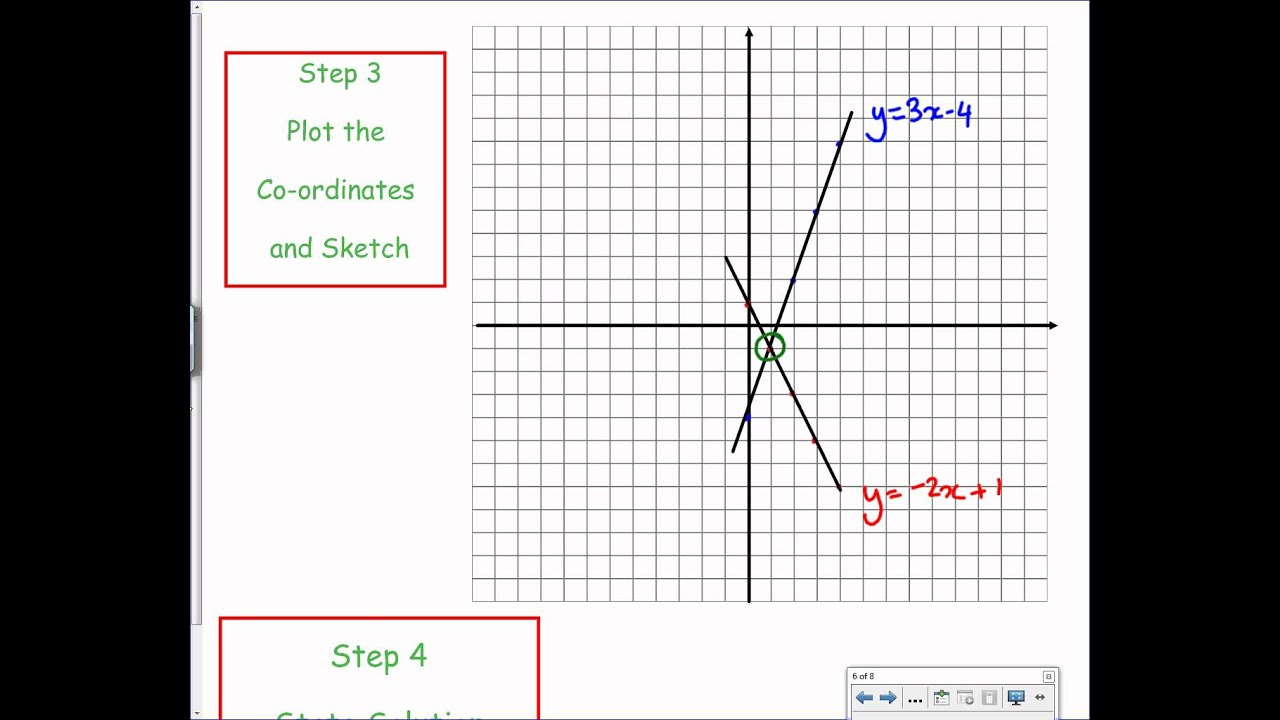 Solving Simultaneous Equations Graphically Maths Genie