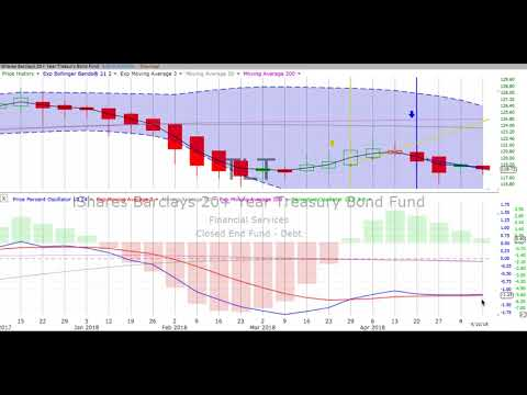 Friday, May 11, 2018, Stock Chart Training & Trends