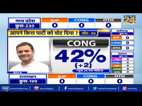 Exit Polls: Congress in Chattisgarh, BJP may lose by narrow margin : News24-PEACSMedia