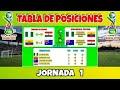 TABLA DE POSICIONES Y RESULTADOS DE LA FECHA 1 MUNDIAL SUB 17 | FASE DE GRUPO