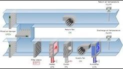 Fundamentals of HVAC - Basic HVAC Major Components