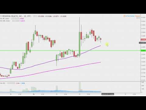 Rennova Health, Inc. - RNVA Stock Chart Technical Analysis for 04-25-18