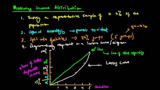 Lorenz Curve and Gini Coefficient