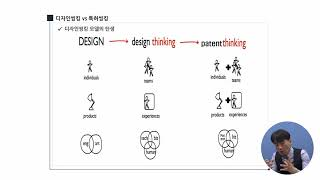 특허사업화의 사고 방법론
