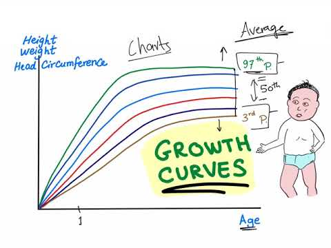 Growth Charts/ Percentile Curves - YouTube