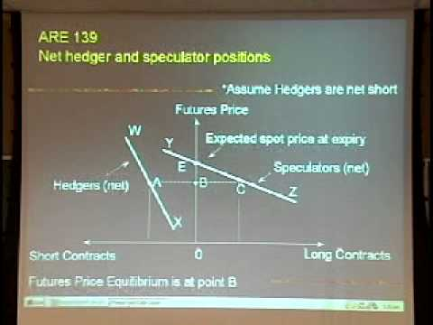Function of futures and options markets, market mechanics