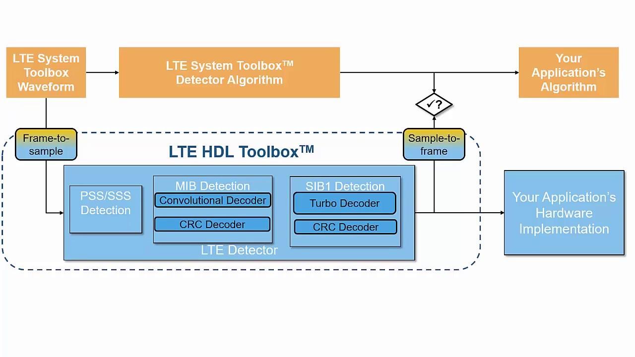 Generating Fpga Implementation Metrics For An Lte Hdl Toolbox Block Diagram Of Mqam Detector Matlab And Simulink Tutorial