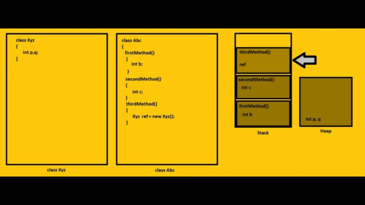 Stack And Heap Memory In Java Basic Knowledge Youtube