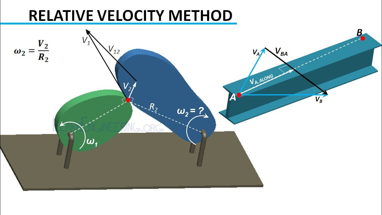 Velocity analysis theory of machines youtube ccuart Images
