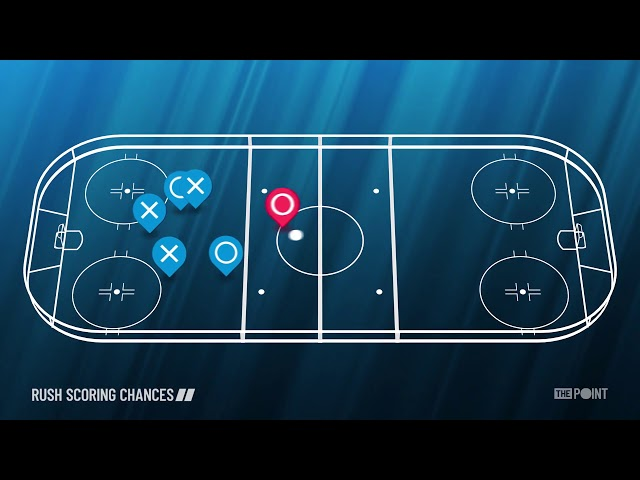 Why Rush Scoring Chances Are Important