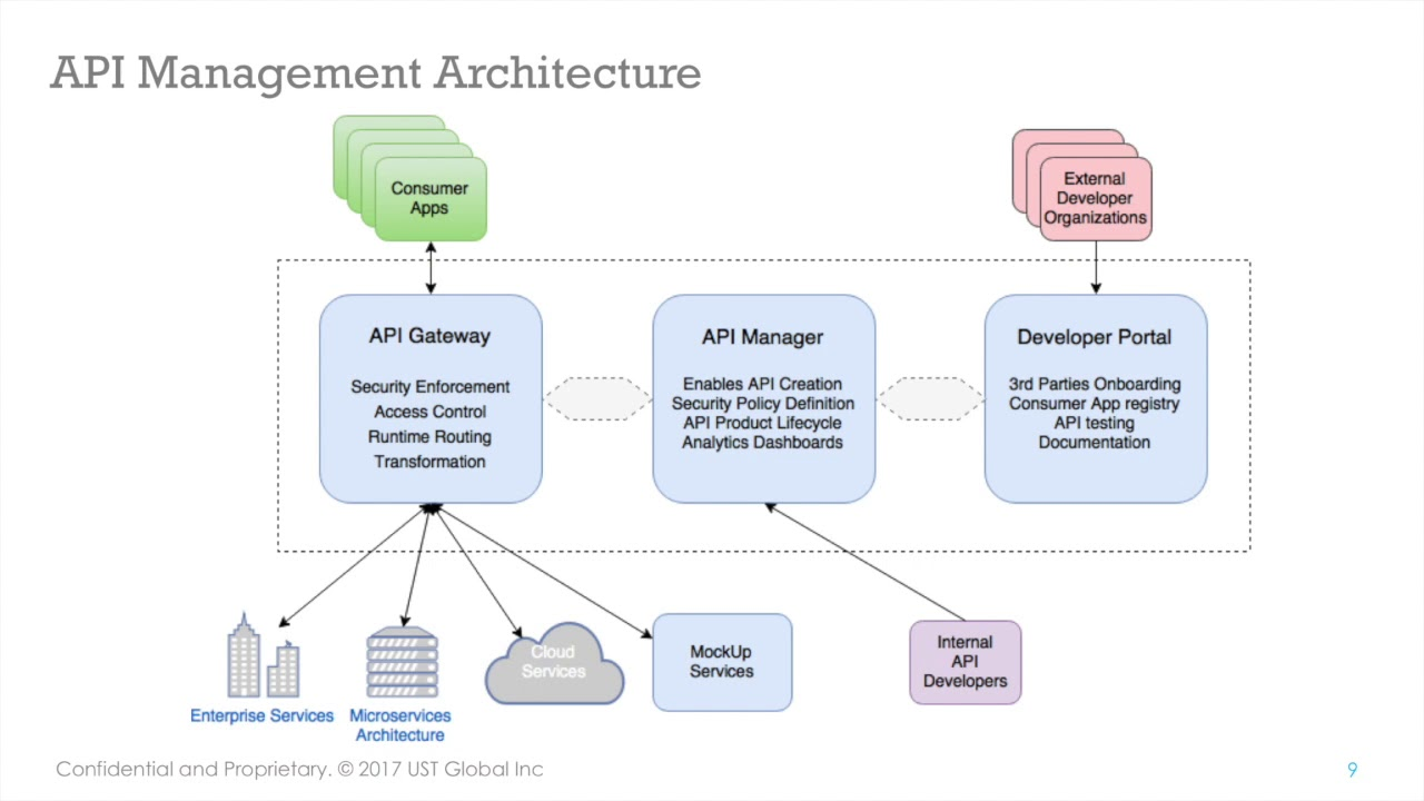 IBM API Connect Administration