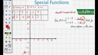 درس في الرياضيات: الدوال الخاص