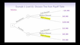 Introduction to Decision Trees