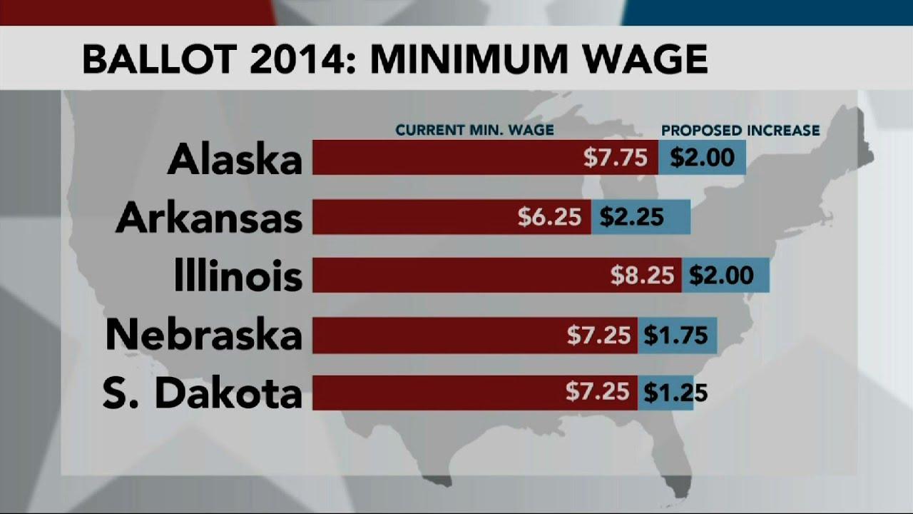 minimum wage social issue