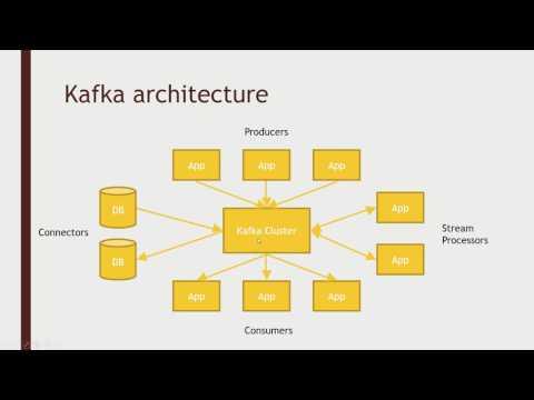 Understanding Kafka