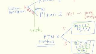 Mekanisme Penilaian SNMPTN - Kenapa Sedikit/Tidak Ada yang Diterima di PTN Pilihan II