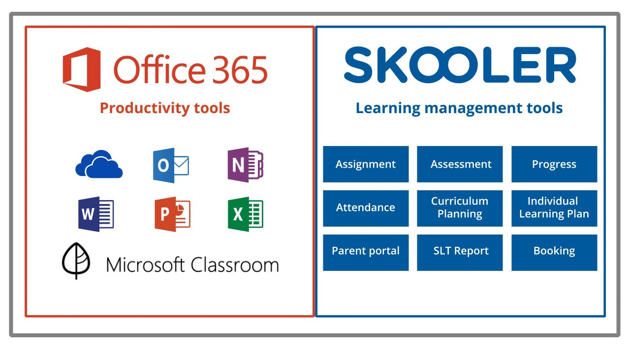 Skooler Learning Tools For Office 365 And Microsoft Clroom