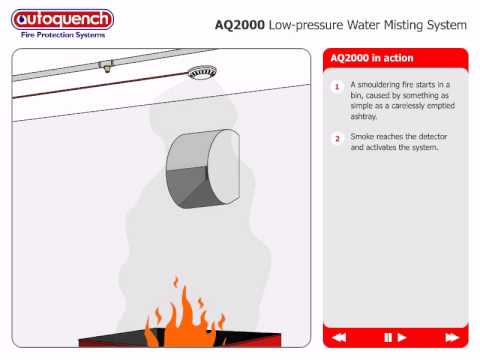 Bin room fire suppression for high-rise buildings UK - Autoquench AQ2000 -  How it works