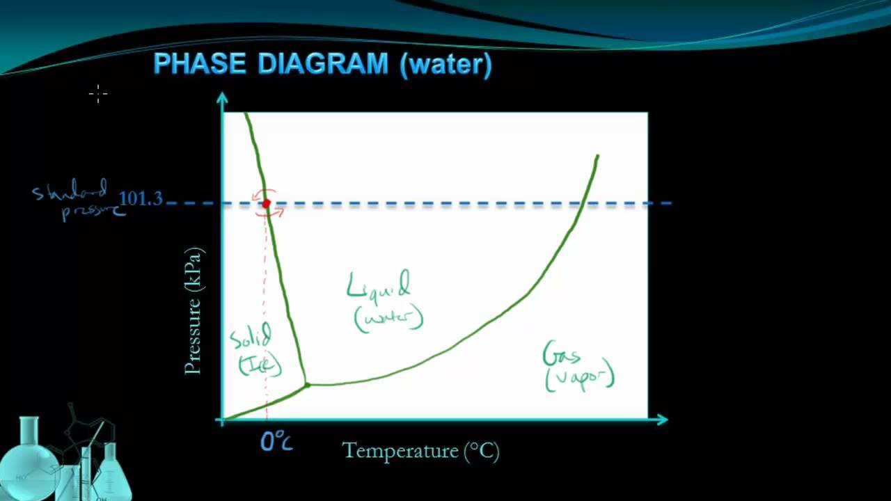 Chemistry 8 6 Phase Diagrams