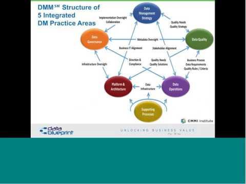Data-Ed Online Webinar: Monetizing Data Management