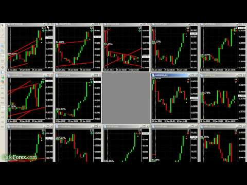 Danger of Forex trading against the trend